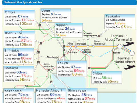 Cheapest or Quickest Transport from Narita Airport to Tokyo (TOP3) images