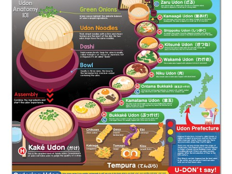 An English Guide to Sanuki Udon images