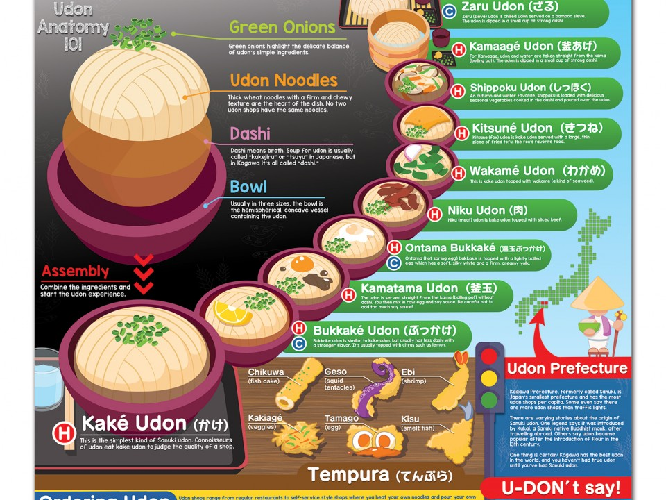 An English Guide to Sanuki Udon